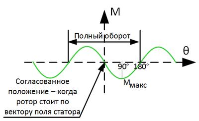 как растягивать график по оси ох