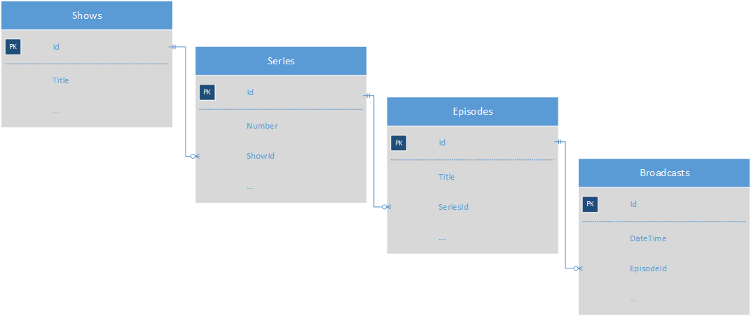 A simplified diagram of the entities of the TV program