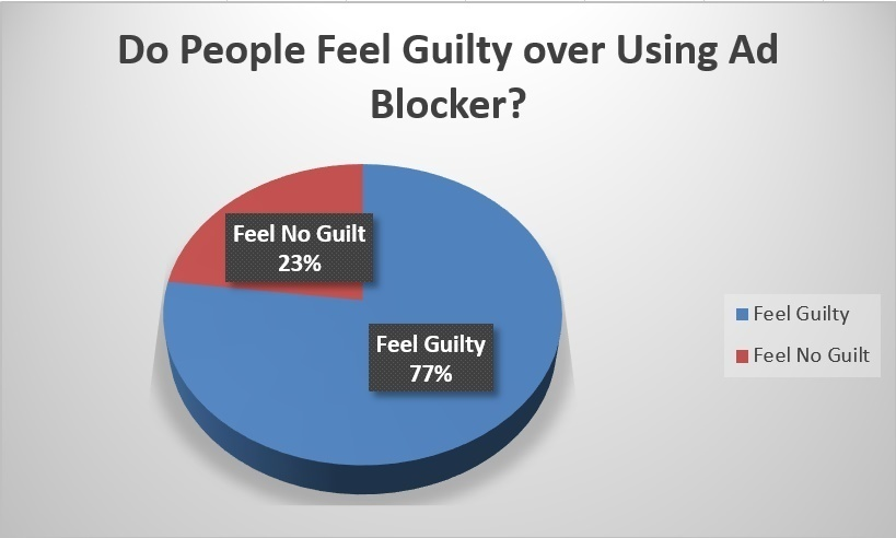 77% пользователей чувствуют вину за блокировку интернет-рекламы