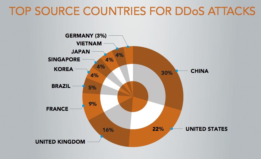 Хостинг с защитой от ddos атак тестовый период какой тикрейт лучше для сервера css