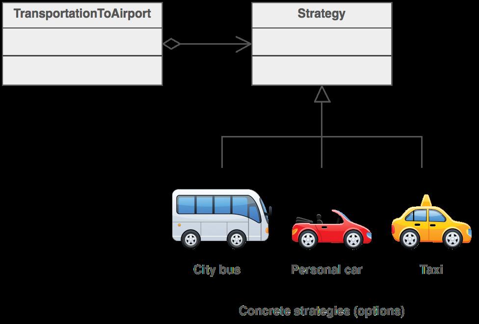 pattern strategy easy schema