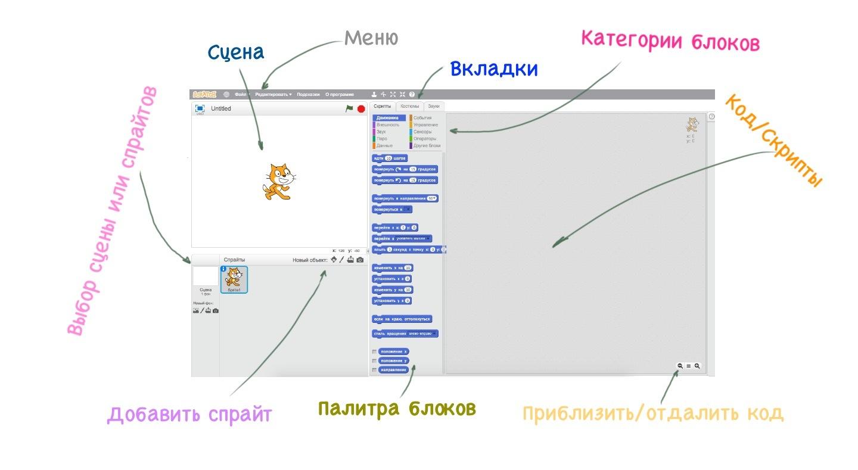 Интерфейс Scratch от Эду-Крафт