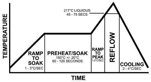 Ориентировочный температурный профиль печи оплавления для бессвинцовой паяльной пасты