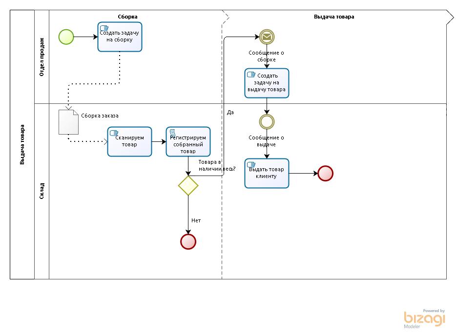 Блок схема базы склад