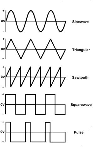 Noise — это генератор шума.
