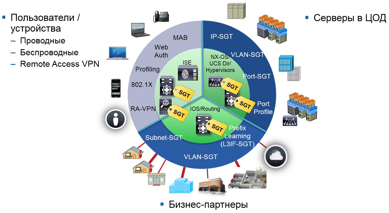 Рис. 1. Cisco TrustSec позволяет создать единую, всеобъемлющую политику доступа для всех типов устройств и подключений