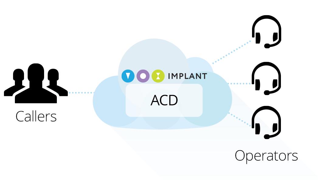 Колл-центр с ACD, skill-группами и WebRTC-клиентом для обработки входящих звонков