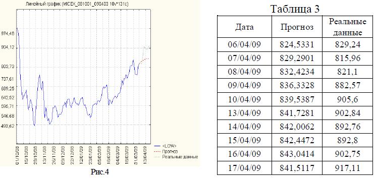 Прогнозирование фондового рынка с использованием нейронных сетей