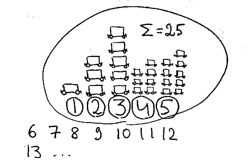 Отношение числа вагонов ко дню месяца (в представлении художника)