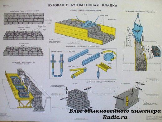 Каменщики и кладка