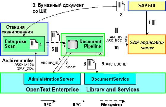Archivelink — технология прикрепления аттачей в SAP для