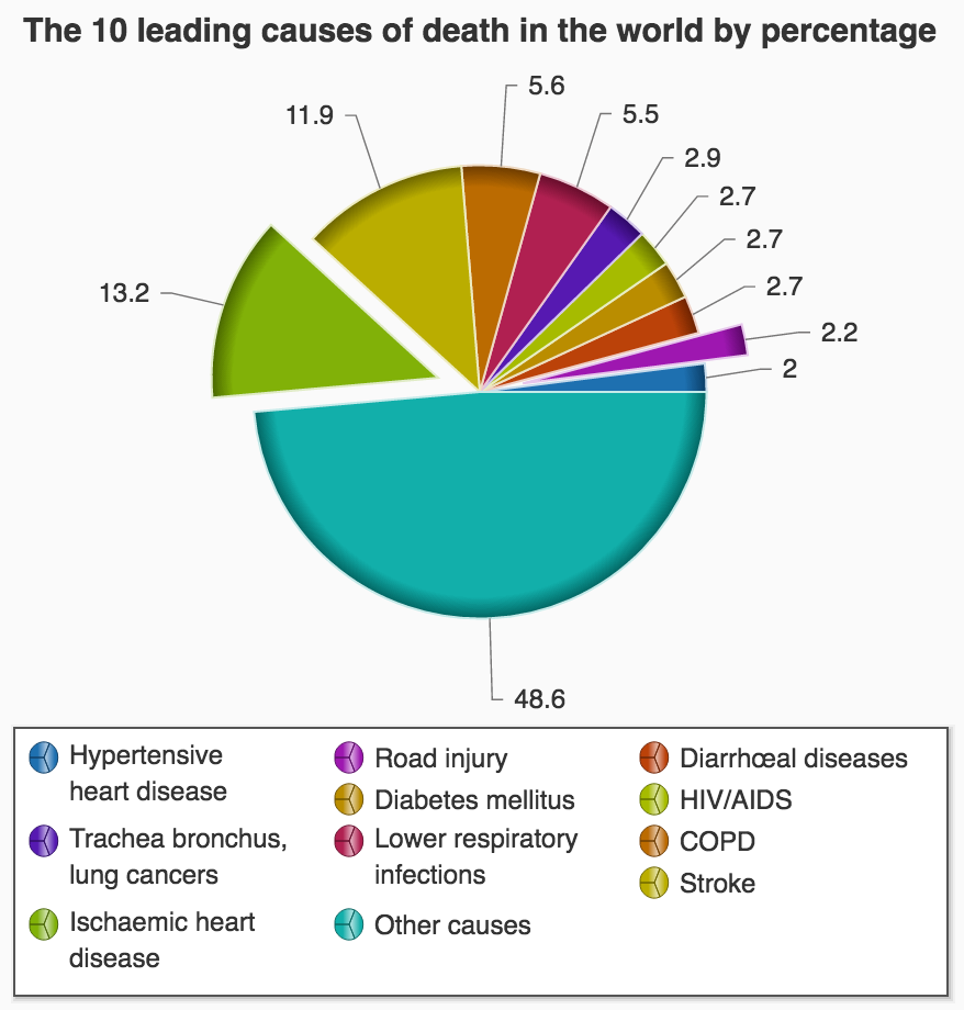 АВ-блокада — Кардиолог — сайт о заболеваниях сердца и сосудов