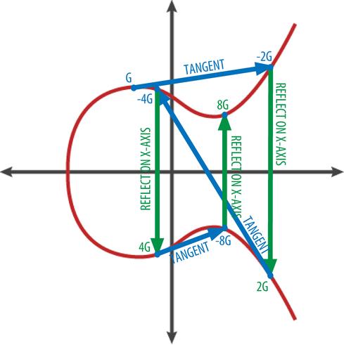 Elliptic curve multiplication