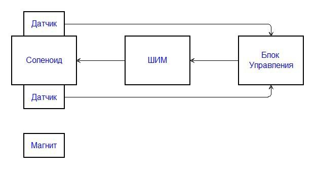 Фунциональная схема