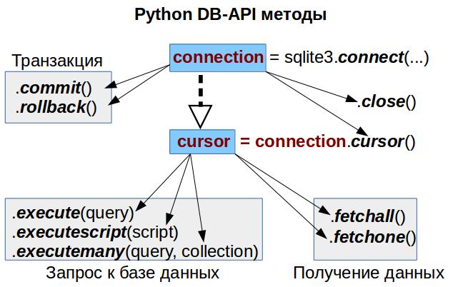 Python DB-API