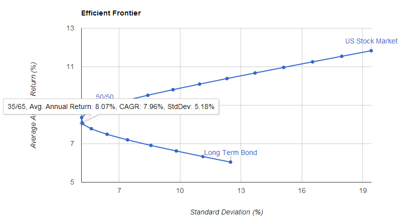 efficient frontier analysis 16:14 lecture 05 mean-variance analysis and capm lecture 05: mean-variance analysis & capital asset pricing model (capm) (portfolio frontier, efficient.