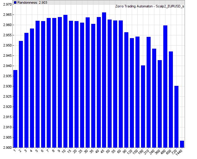 Насколько иррациональна биржевая торговля на коротких интервалах (скальпинг)