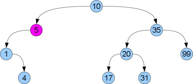 Удаление вершины: случай 1. до