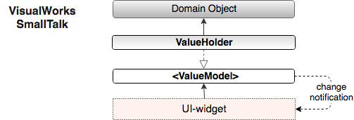smalltalk Value-Model MVC