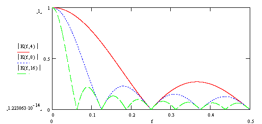 recursive bit algorithm for digital arithmetic