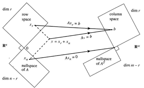 relationship between row and column space of a matrix