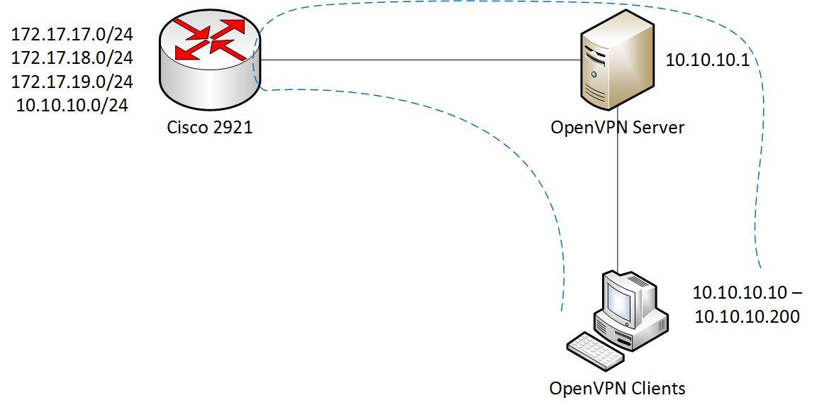 OpenVPN Server Bridge Mode - OpenVPN Support Forum