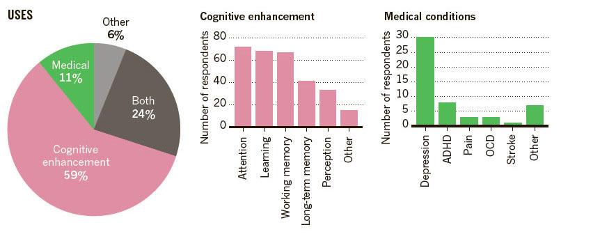 Электростимуляция мозга: научные исследования вдохновляют биохакеров