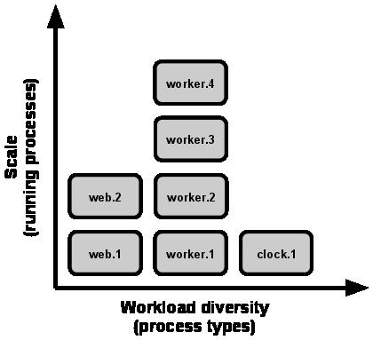 Масштабирование выражается в количестве запущенных процессов, различие рабочей нагрузки выражается в типах процессов.