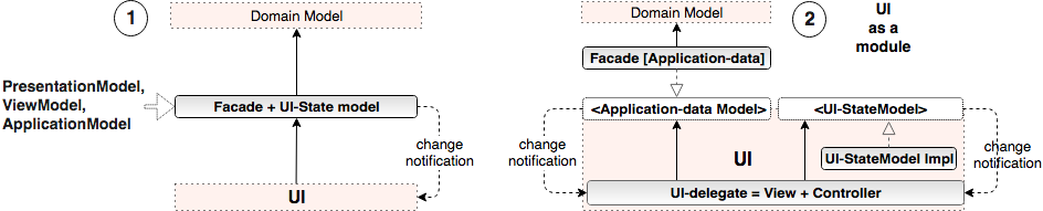 MVC PresentationModel