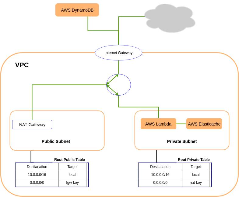 Структурна схема VPC