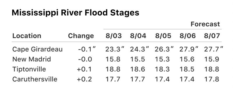 Прогноз рівня води під час повені в Mississippi