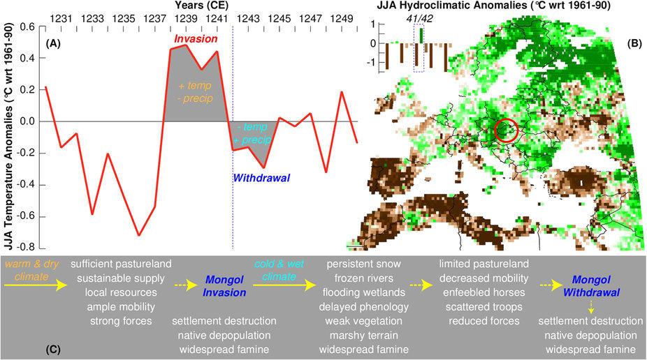 Вторжение Монгольской империи в Венгрию сопровождалось резким изменением климата