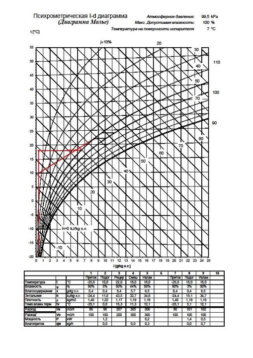 Система приточной вентиляции на базе канального внутреннего блока кондиционера