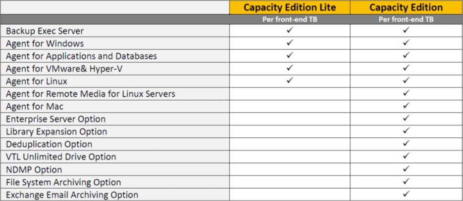 backup exec 16 licensing guide
