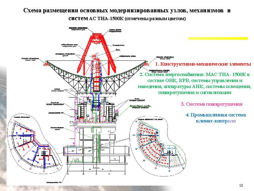 Подзабытый гигант: радиотелескоп ТНА-1500