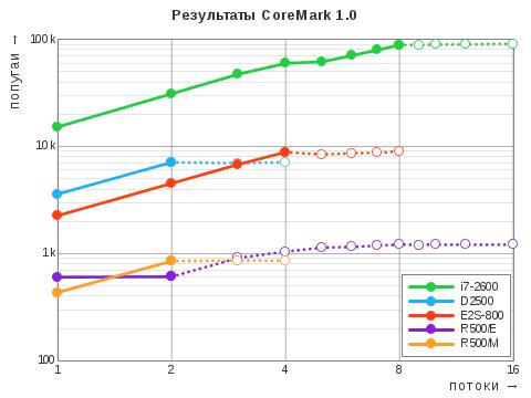 Диаграмма результатов теста CoreMark