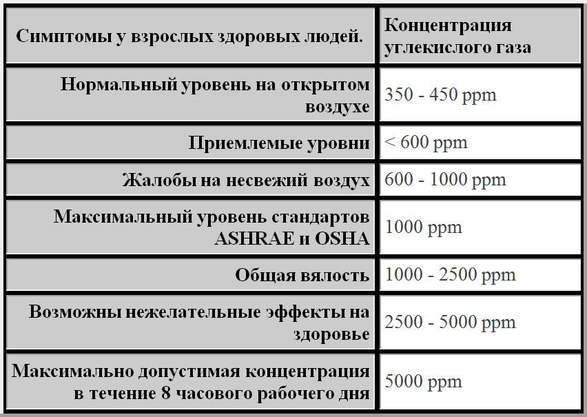 Сводная таблица допустимых значений концентрации СО2 в воздухе