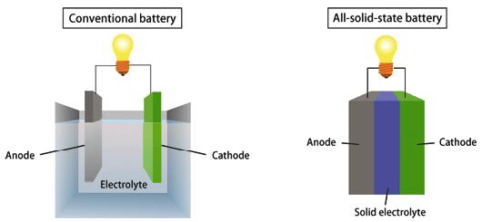Твердотельные батареи изменят мир?