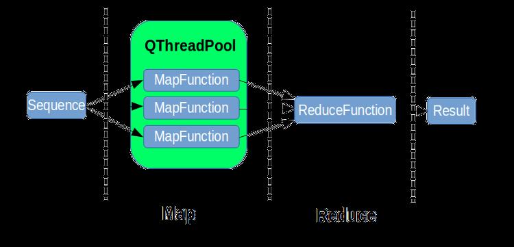 MapReduce в Qt