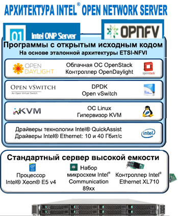 SDN, NFV, DPDK, ONP, OPNFV и так далее