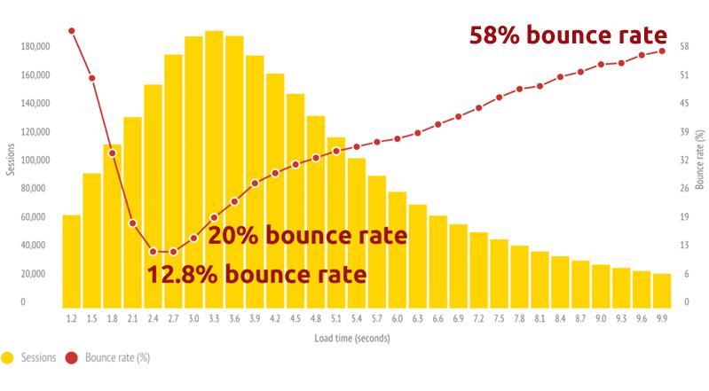 Медленные страницы имеют на 58% больше отказов