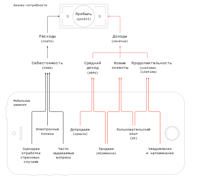 Схема работы главной функции