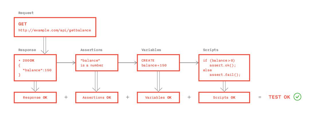 Runscope: удобный тул для тестирования API