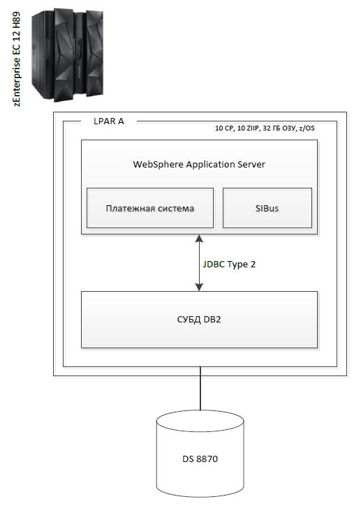 сервер приложений java