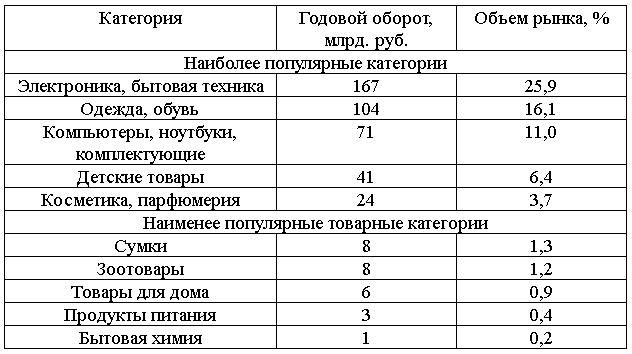 сегменты электронной коммерции в таблице pokupo