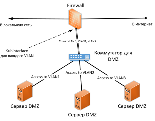 9775812f4493 Что касается «проброса» портов, то помимо риска «взлома» сервиса, существует  неявный риск сбора информации о внутренней сети. Например, в ходе пентестов  ...