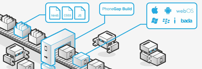 Инфраструктура разработки приложения на PhoneGap для iOS и Android