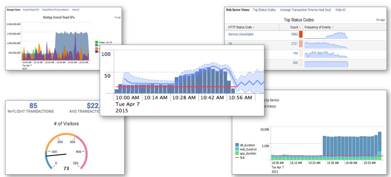 Splunk. Введение в анализ машинных данных. Примеры SPL запросов и визуализация логов