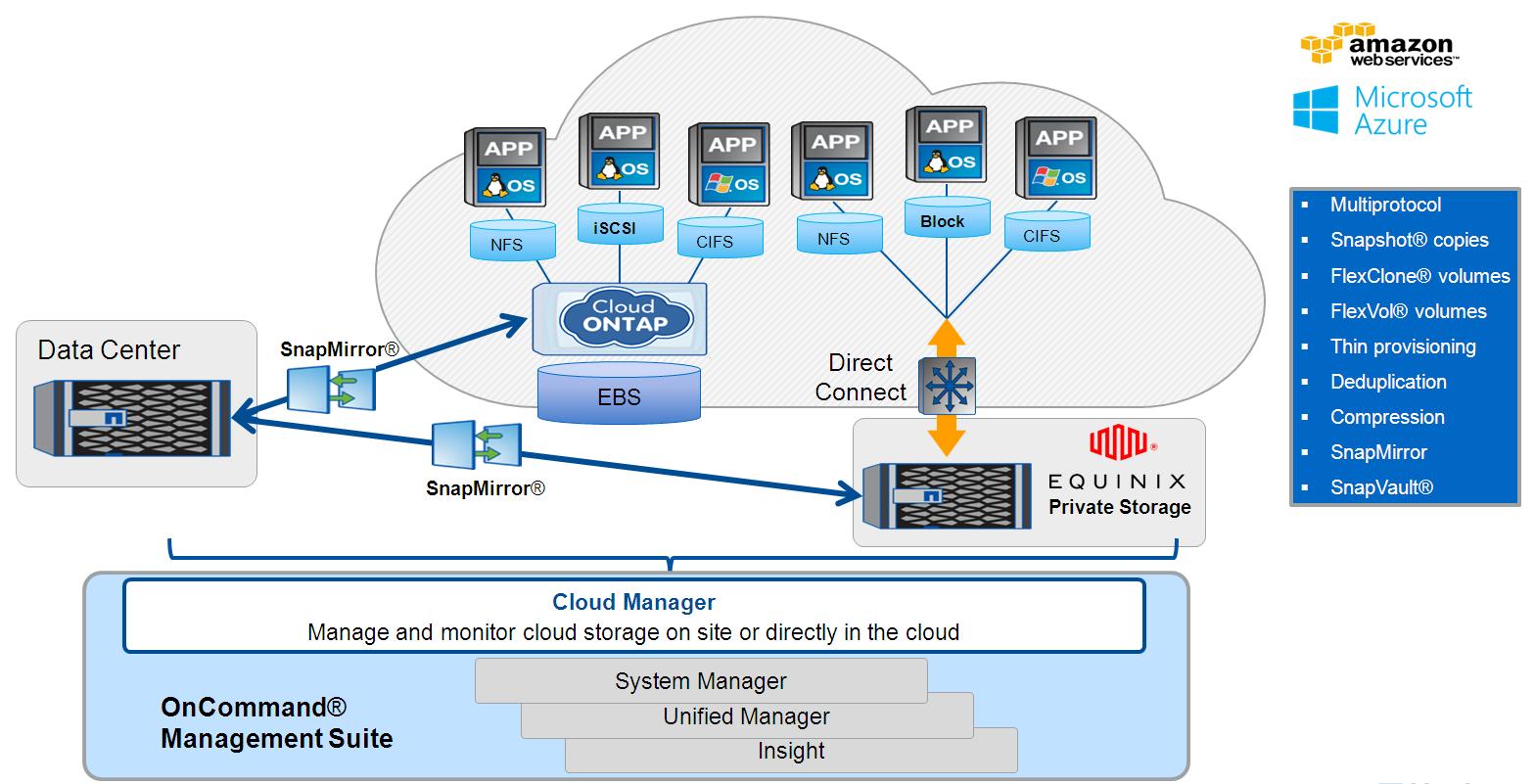 NetApp ONTAP Cloud: Amazon & Azure