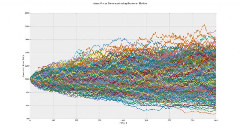 Алгоритмы сжатия данных без потерь: что они говорят о рынках